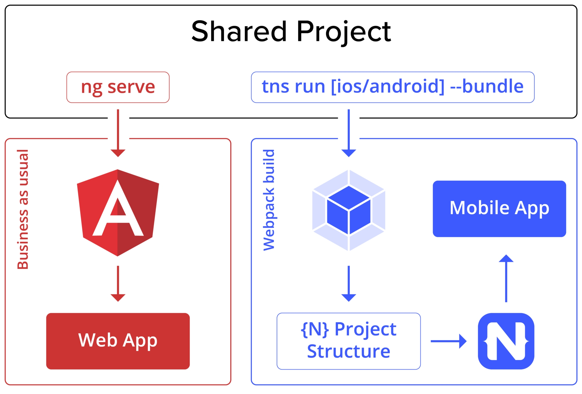 Anguler + NativeScript - Shared Project